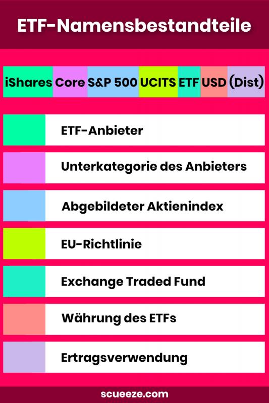ETF Namensbestandteile