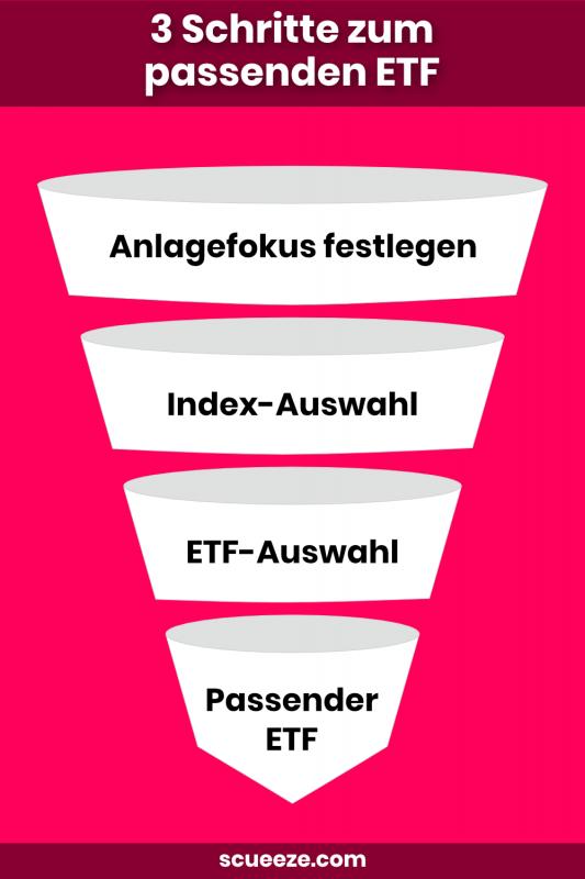 Welchen ETF kaufen? 3 Schritte zum passenden Fonds!