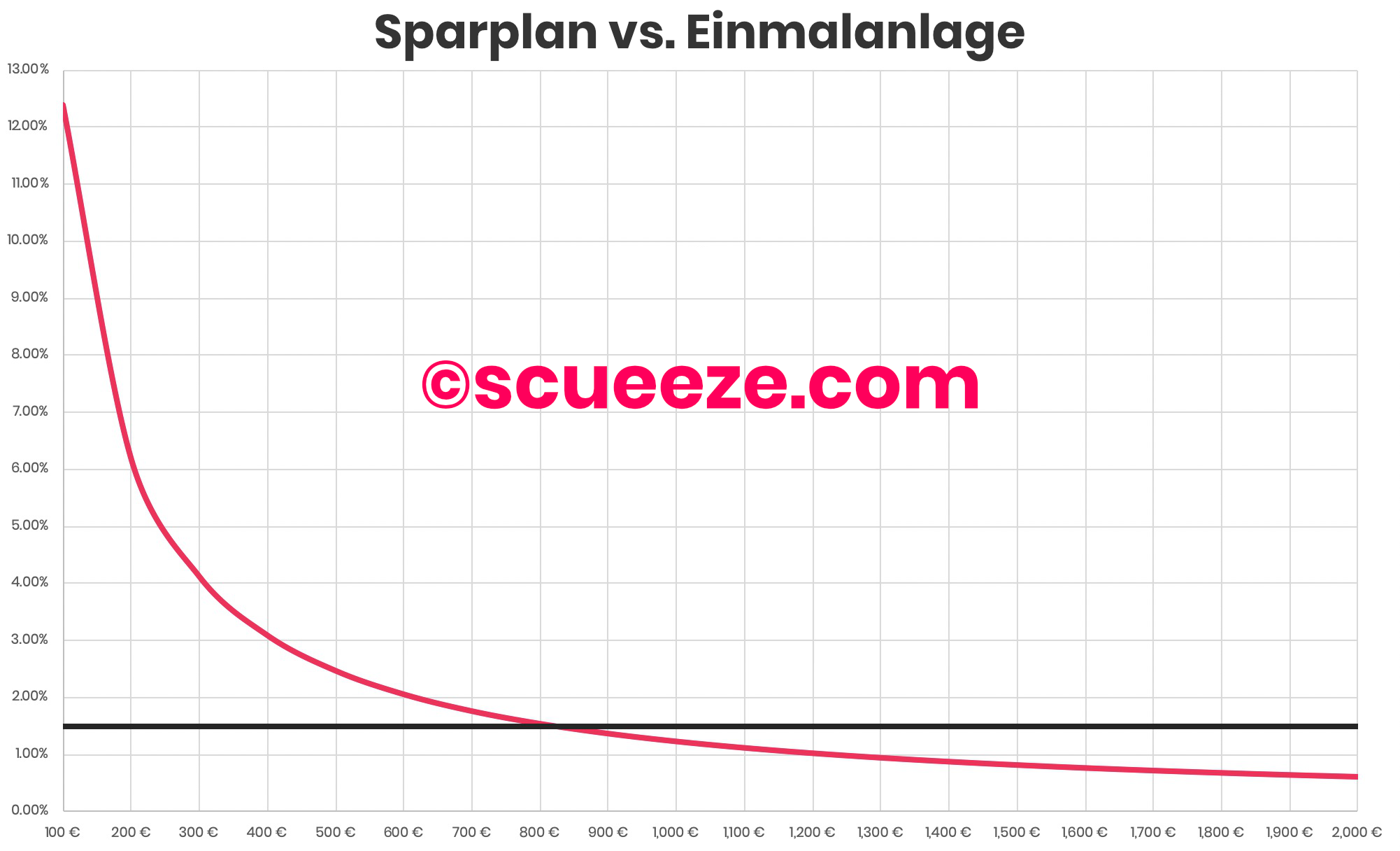 ETF: Sparplan vs. Einmalanlage
