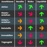 Assetklassen im Vergleich