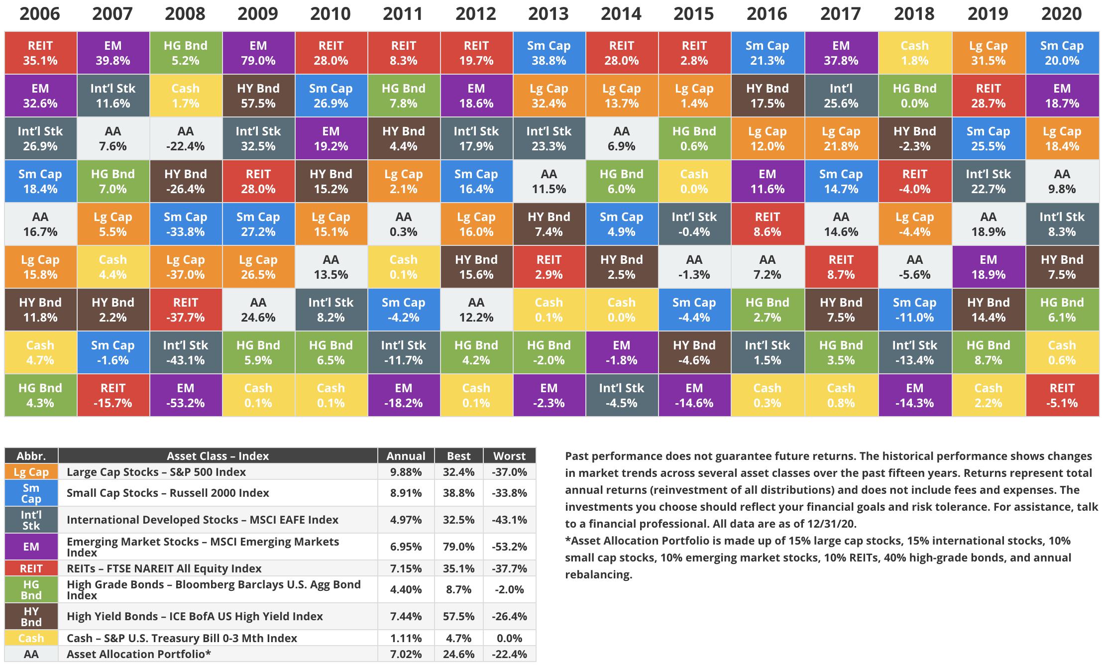 Asset Allocation und die Rendite verschiedener Assetklassen