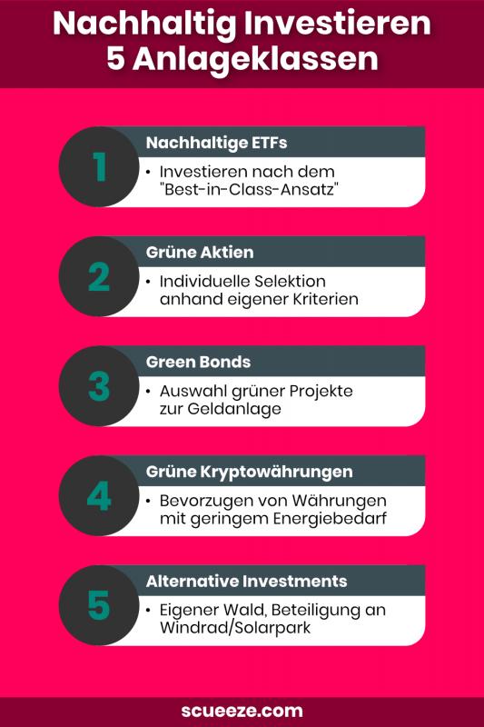 Nachhaltig Investieren